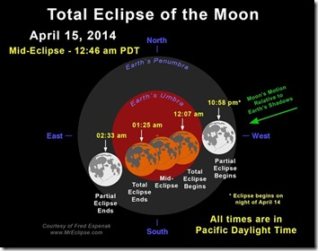 theres-total-lunar-eclipse-monday-night-heres-watch-blood-moon-rising.w654