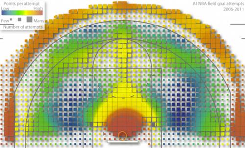 Shooting-heatmap-by-Goldsberry-625x377