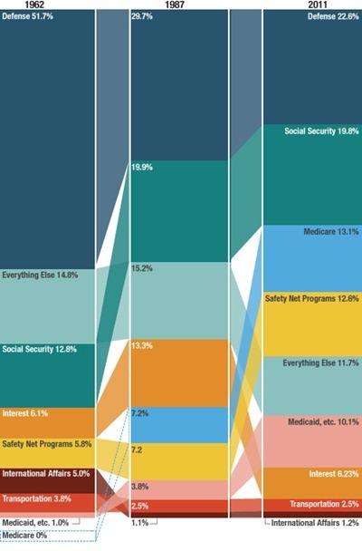 Govt Spending since 1960s