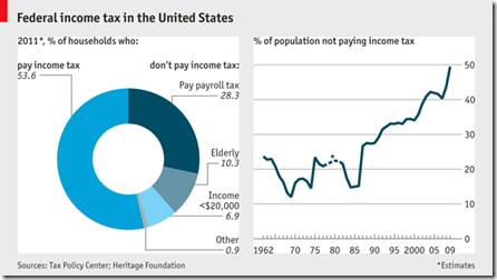taxnonpayerschart