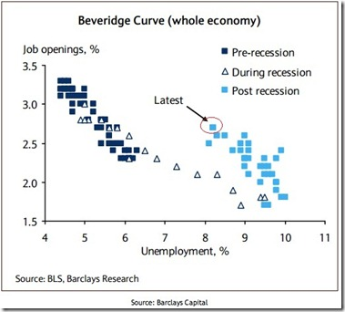 Beveridge-Curve-copy