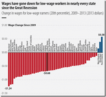 WAGE-STAGNATION
