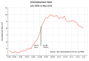 unemployment-rate-july-2006-to-may-2012