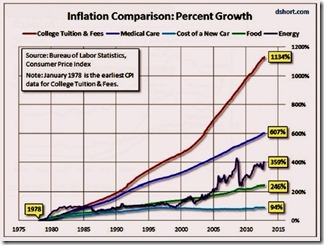 Higher Ed Inflation-thumb-525x397