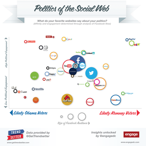 Politics-of-the-Social-Web-Engage