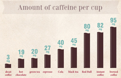 health_effects_of_caffeine_infographic_2092_x