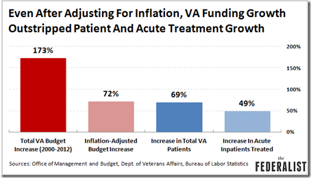 VA-Funding-Growth-Outstripped-Patient-Growth