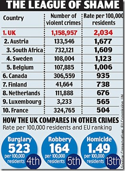 The-most-violent-country-in-Europe-Britain-is-also-worse-than-South-Africa-and-U.S.-Mail-Online-Mozilla-Firefox-1252012-91729-PM.bmp