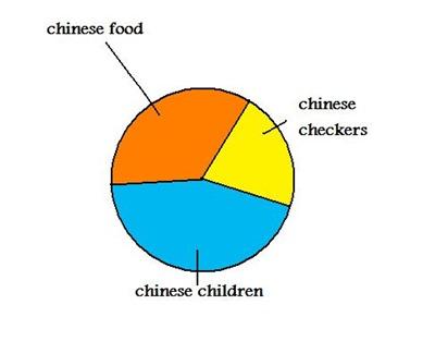 chinese-pie-chart1