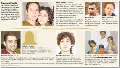 Tsarnaevfamily