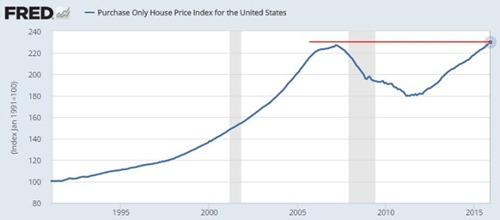 housingprices2005