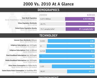 2000-vs-2010-17336-1293903549-1.jpg