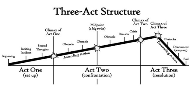 3 act structure.jpg