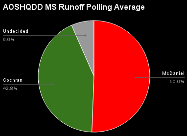 AOSHQDDMississippiRunoffPollingAverage.png