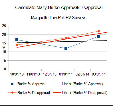 CandidateMaryBurkeApprovalDisapproval.png