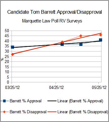 CandidateTomBarrettApprovalDisapproval.png