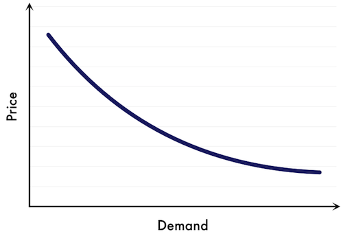 Demand-curve-9b76b609.png