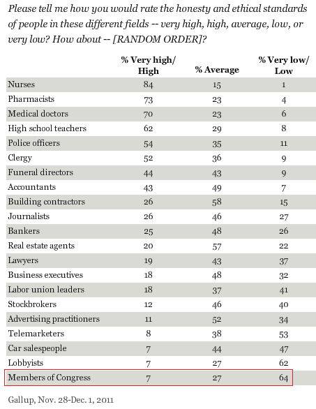 Gallup_trust2010_sm.png