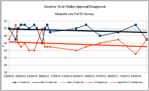 GovernorScottWalkerApprovalDisapprovalMarch2012March2014Marquette.png