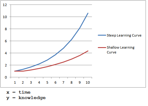 Learning curve.png