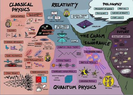 Map-of-Physics-e1481010284915.png