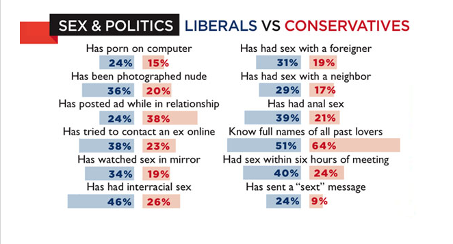 Results of the 2011 Playboy Harris Sex Survey.png