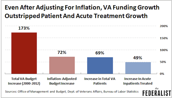 VA-Funding-Growth-Outstripped-Patient-Growth.png