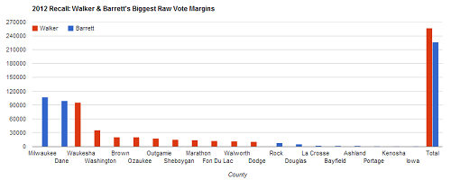WalkerBarrettBiggestMarginRawVoteCounties.png