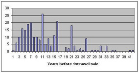 Years-to-1st-Sale.jpg