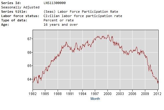 bls-part-rate-30yrs.jpg