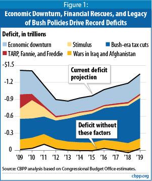 bushpoliciesdeficits.jpg