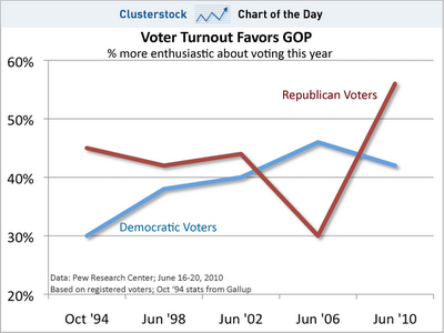 chart-of-theday-democrat-vs-republican-voters-1994-2010.png