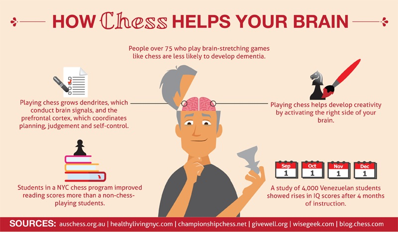 chess helps your brain.jpg