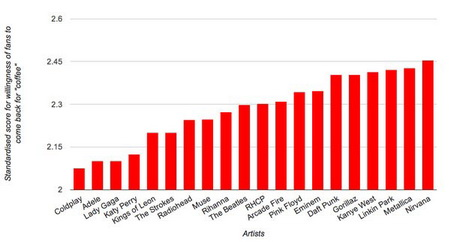 coldplay-fans-graph.jpg