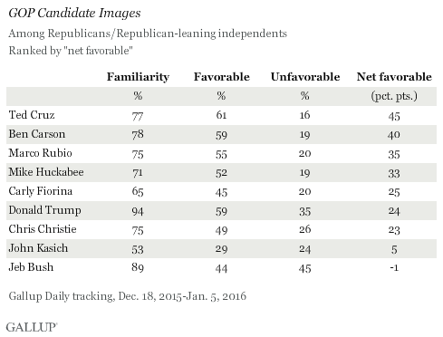 gallup-poll-cruz-favorable.png