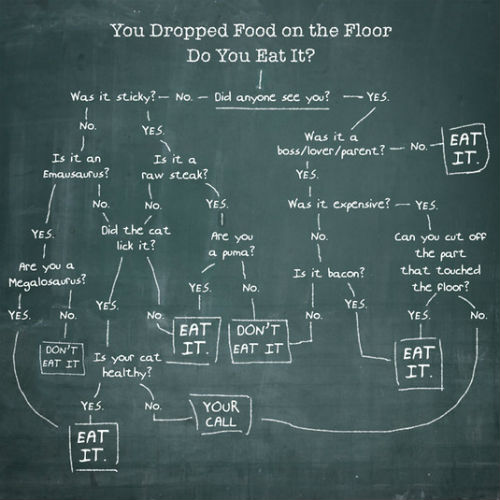 imagesfood-drop-chart.jpg