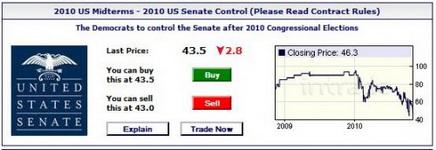 intrade-senate-e1288644668295.jpg