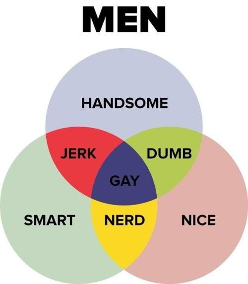 men-venn-diagram-11481-1318280132-59.jpg