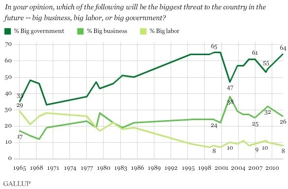 poll gallup big gov (1).jpg