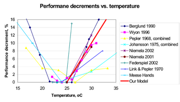 productivity-decrease-by-temperature.png