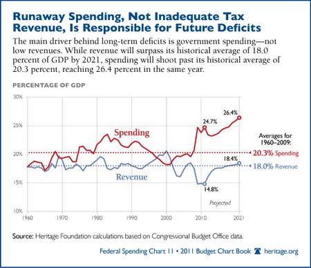 runaway-spending-tax-revenue-600.jpg
