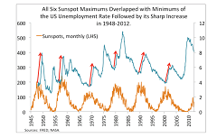 sunspot-cycle-and-unemployment.png
