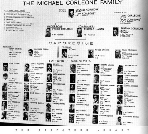 the-corleone-family-chart-from-the-senate-hearing-26291-1313872712-7.jpg
