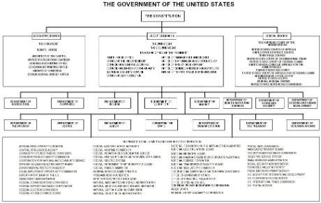 us-govt-org-chart.jpg