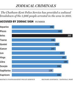 zodiac-crime-400x470.jpg